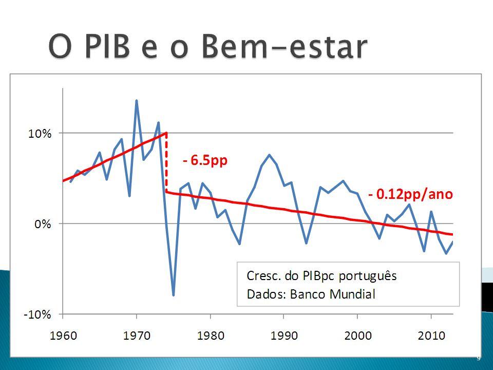 Entre 1960 e 1973 o PIBpc cresce 7.3%/ano Entre 1974 e 2013 o PIBpc cresce 1.6%/ano Em 1974, a taxa de crescimento o PIBpc caiu de 10%/ano para 3.5%/ano Entre 1/1/2000 (entrou o Euro) e finais de 2013, o crescimento acumulado é -5%.