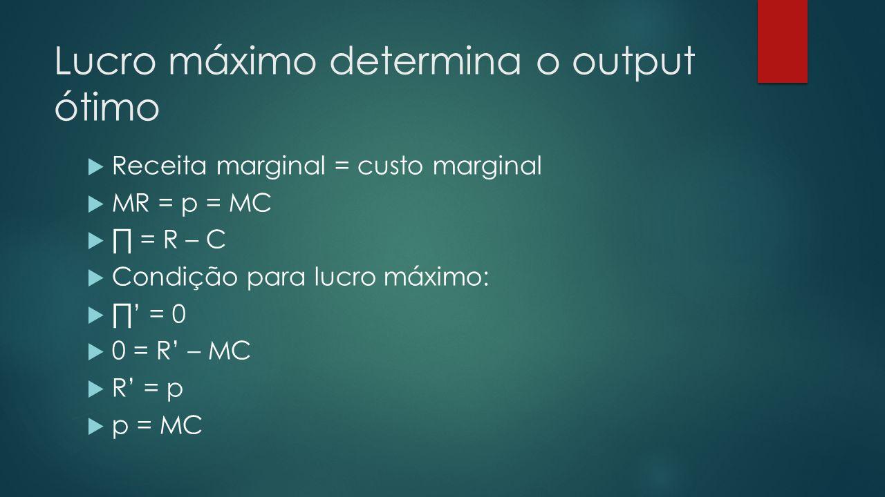 Lucro máximo determina o output ótimo Receita marginal = custo marginal MR = p = MC = R – C Condição para lucro máximo: = 0 0 = R – MC R = p p = MC