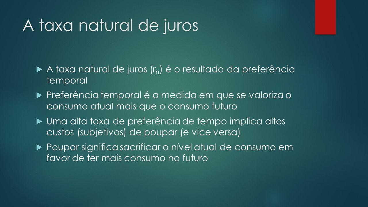 A taxa natural de juros A taxa natural de juros (r n ) é o resultado da preferência temporal Preferência temporal é a medida em que se valoriza o cons