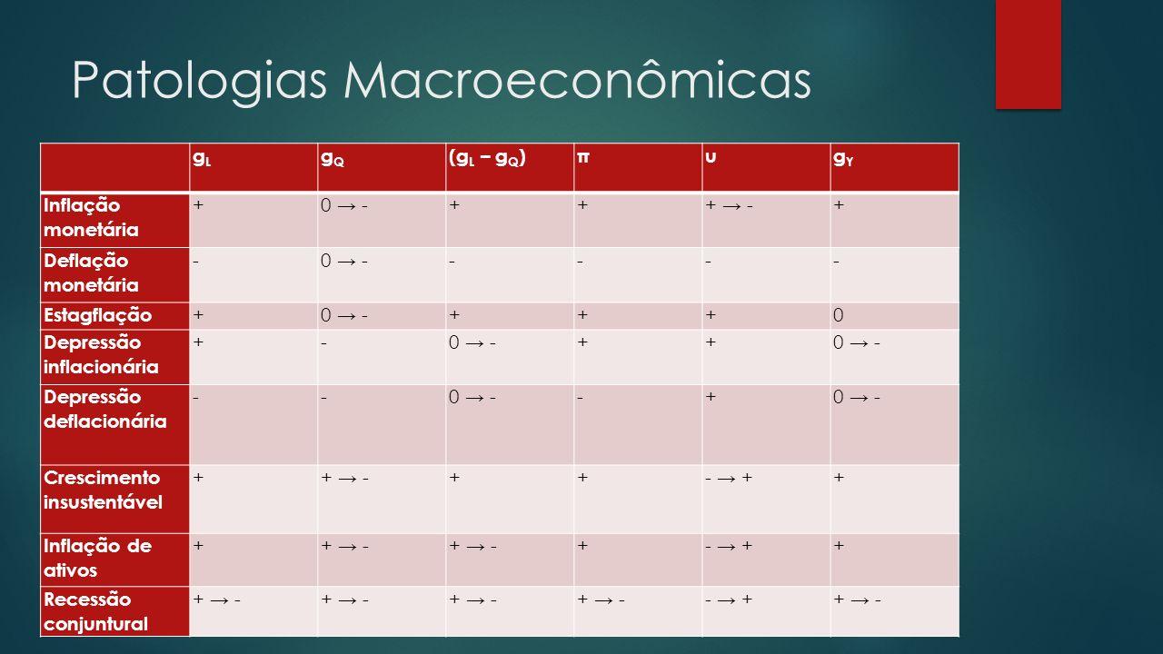 Patologias Macroeconômicas gLgL gQgQ (g L – g Q )πugYgY Inflação monetária +0 -+++ -+ Deflação monetária -0 ----- Estagflação +0 -+++0 Depressão inflacionária +-0 -++ Depressão deflacionária --0 --+ Crescimento insustentável ++ -++- ++ Inflação de ativos ++ - +- ++ Recessão conjuntural + - - ++ -