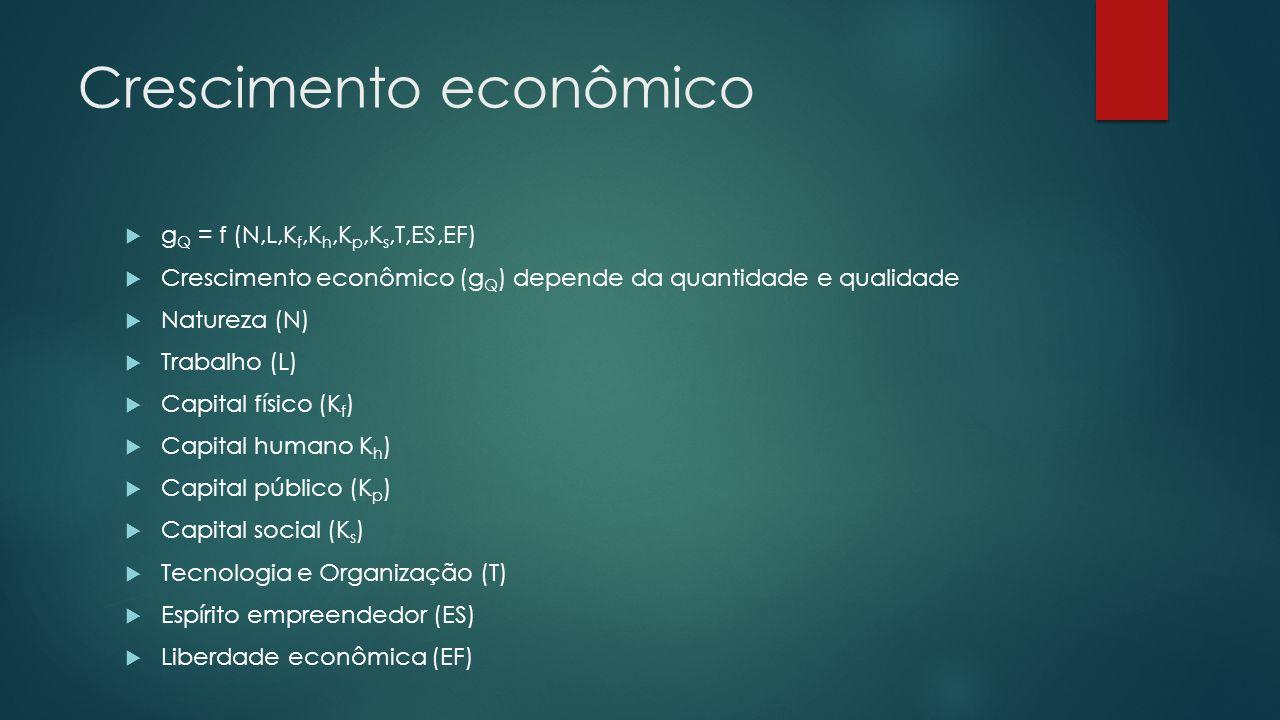 Crescimento econômico g Q = f (N,L,K f,K h,K p,K s,T,ES,EF) Crescimento econômico (g Q ) depende da quantidade e qualidade Natureza (N) Trabalho (L) Capital físico (K f ) Capital humano K h ) Capital público (K p ) Capital social (K s ) Tecnologia e Organização (T) Espírito empreendedor (ES) Liberdade econômica (EF)