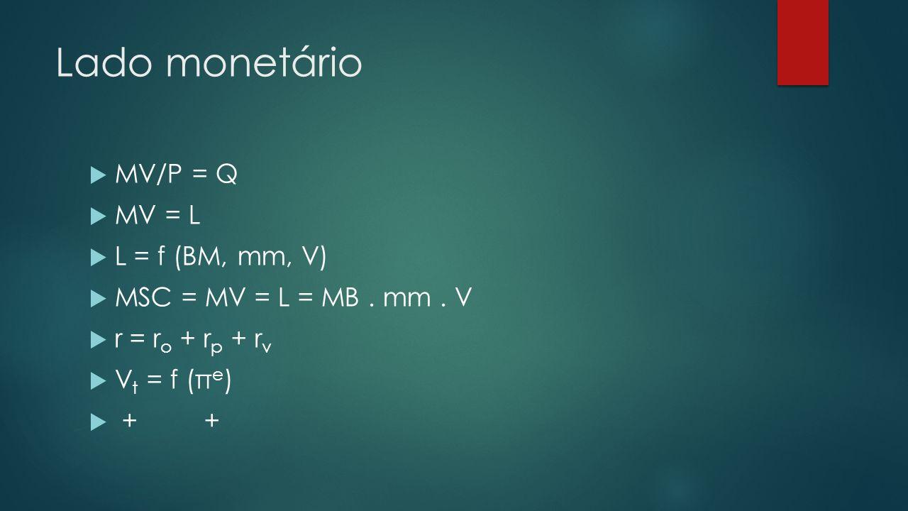 Lado monetário MV/P = Q MV = L L = f (BM, mm, V) MSC = MV = L = MB.