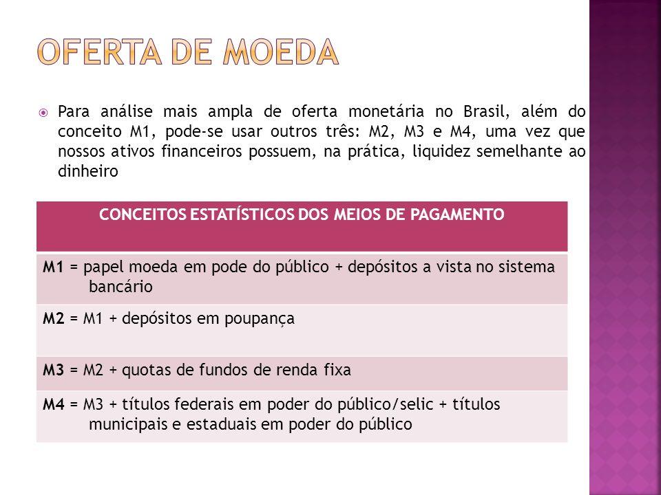Para análise mais ampla de oferta monetária no Brasil, além do conceito M1, pode-se usar outros três: M2, M3 e M4, uma vez que nossos ativos financeir