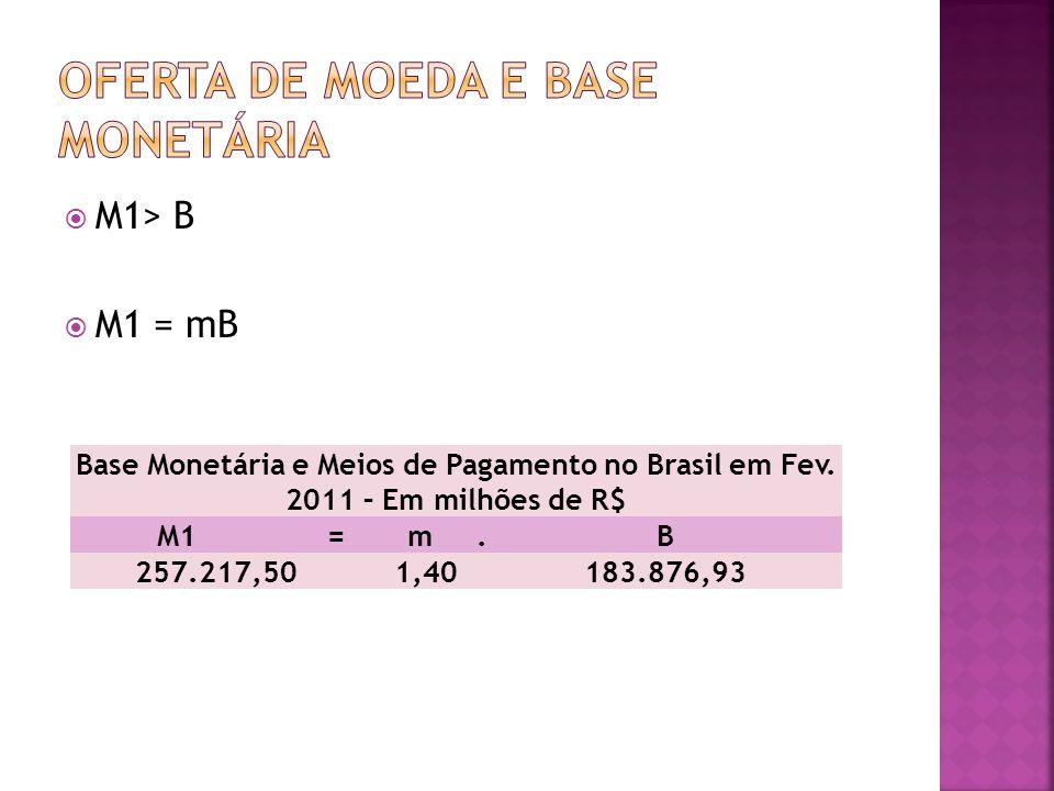M1> B M1 = mB Base Monetária e Meios de Pagamento no Brasil em Fev. 2011 – Em milhões de R$ M1 = m.B 257.217,501,40183.876,93