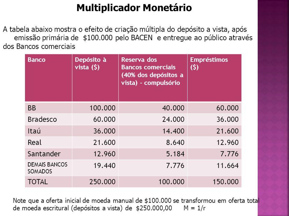 Multiplicador Monetário A tabela abaixo mostra o efeito de criação múltipla do depósito a vista, após emissão primária de $100.000 pelo BACEN e entreg