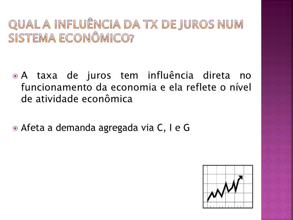 A taxa de juros tem influência direta no funcionamento da economia e ela reflete o nível de atividade econômica Afeta a demanda agregada via C, I e G