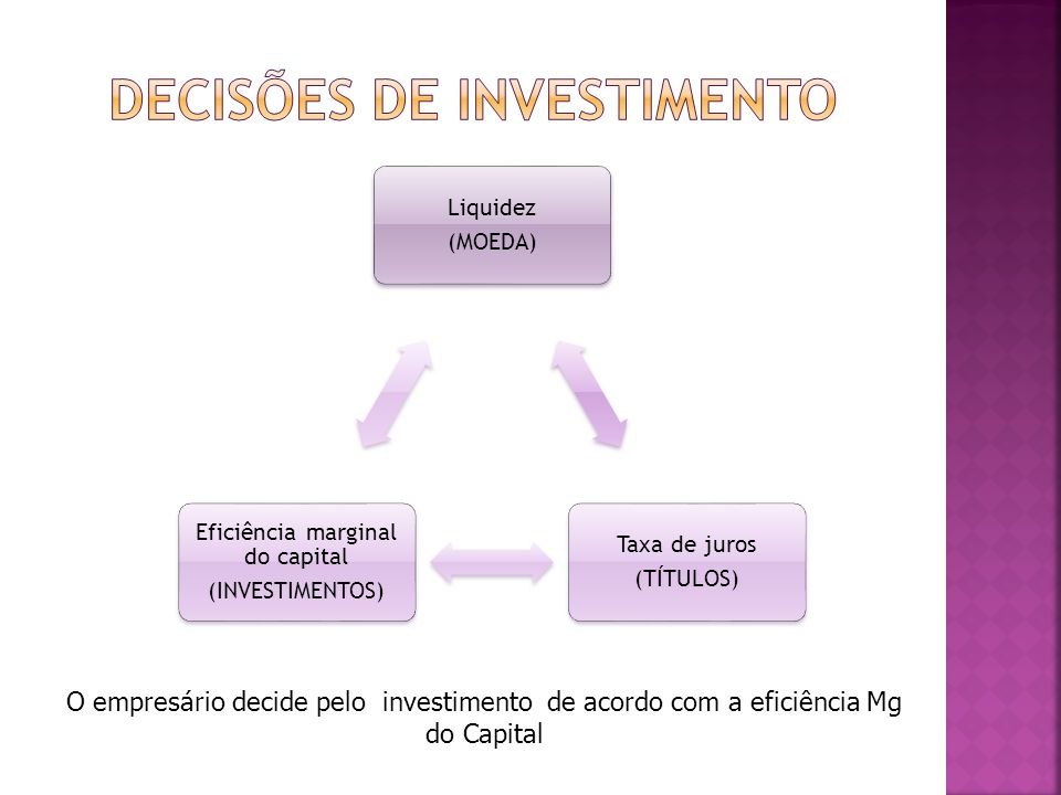 Liquidez (MOEDA) Taxa de juros (TÍTULOS) Eficiência marginal do capital (INVESTIMENTOS) O empresário decide pelo investimento de acordo com a eficiênc