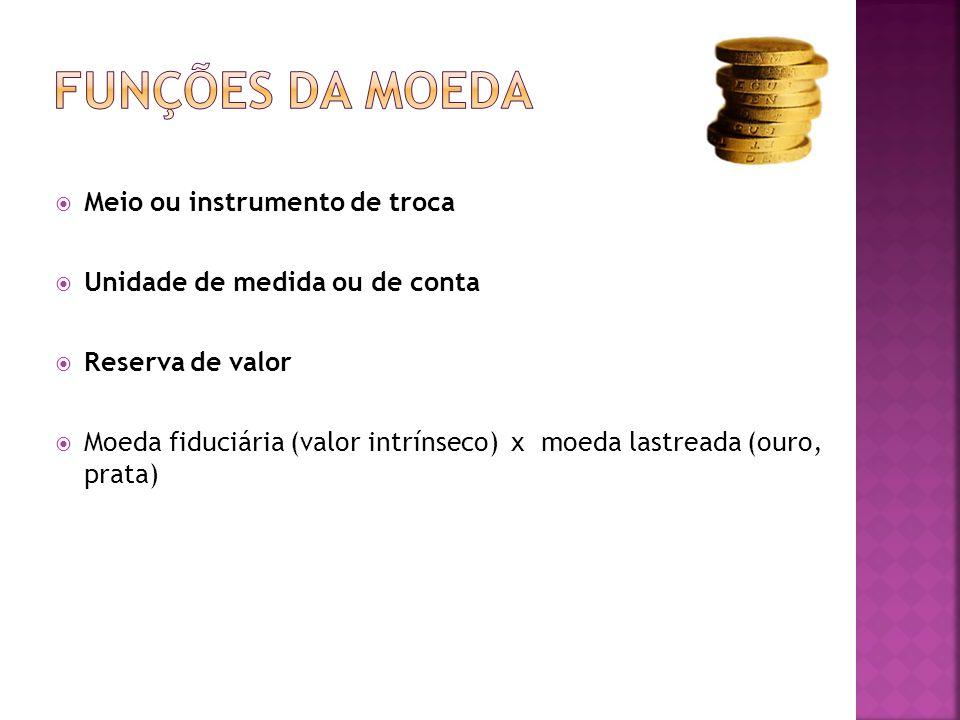 Meio ou instrumento de troca Unidade de medida ou de conta Reserva de valor Moeda fiduciária (valor intrínseco) x moeda lastreada (ouro, prata)