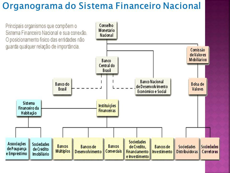 Organograma do Sistema Financeiro Nacional