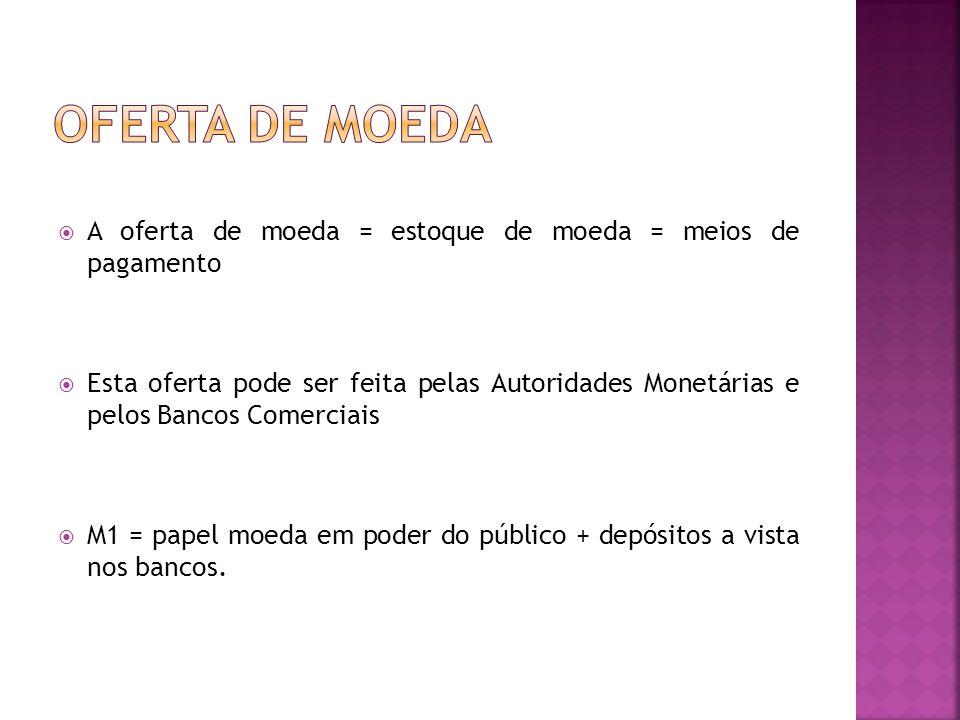A oferta de moeda = estoque de moeda = meios de pagamento Esta oferta pode ser feita pelas Autoridades Monetárias e pelos Bancos Comerciais M1 = papel