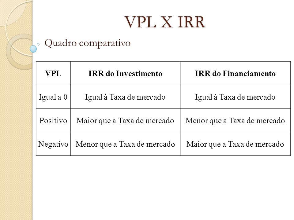 VPL X IRR Quadro comparativo VPLIRR do InvestimentoIRR do Financiamento Igual a 0Igual à Taxa de mercado PositivoMaior que a Taxa de mercadoMenor que