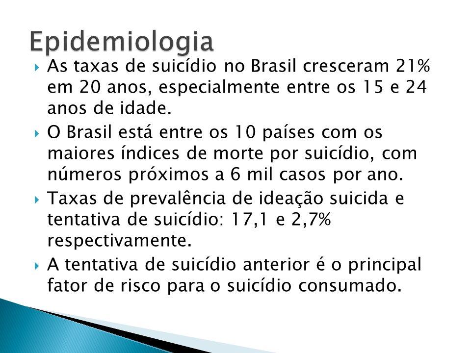 As taxas de suicídio no Brasil cresceram 21% em 20 anos, especialmente entre os 15 e 24 anos de idade. O Brasil está entre os 10 países com os maiores
