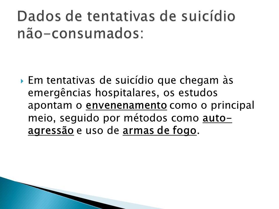 Em tentativas de suicídio que chegam às emergências hospitalares, os estudos apontam o envenenamento como o principal meio, seguido por métodos como a