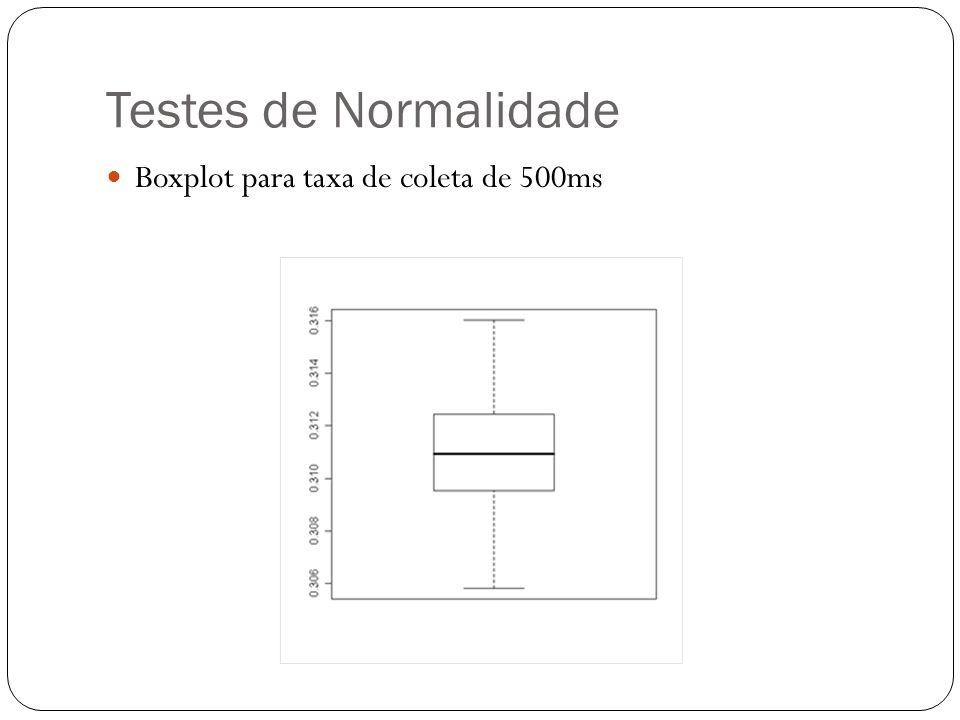 Testes de Normalidade Boxplot para taxa de coleta de 500ms