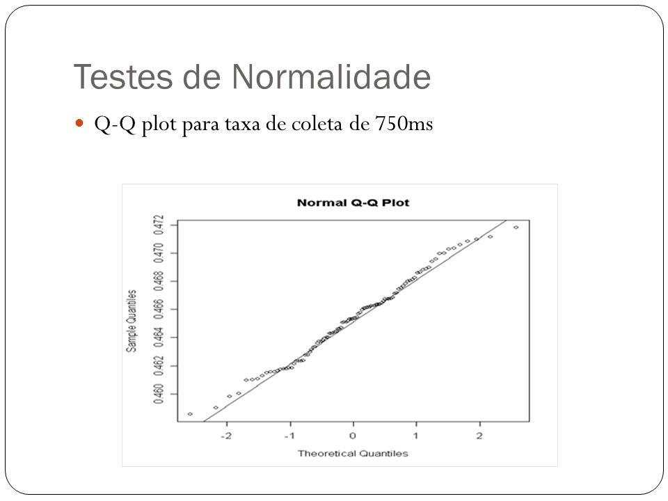 Testes de Normalidade Teste de aderência Teste Kolmogorov-Smirnov Com o auxílio do R, através da função ks.test O valor do p-value (0.968) próximo de 1 indica a normalidade dos dados