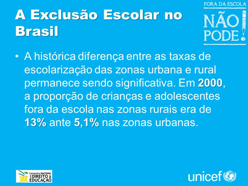 A Exclusão Escolar no Brasil 2000 13%5,1%A histórica diferença entre as taxas de escolarização das zonas urbana e rural permanece sendo significativa.