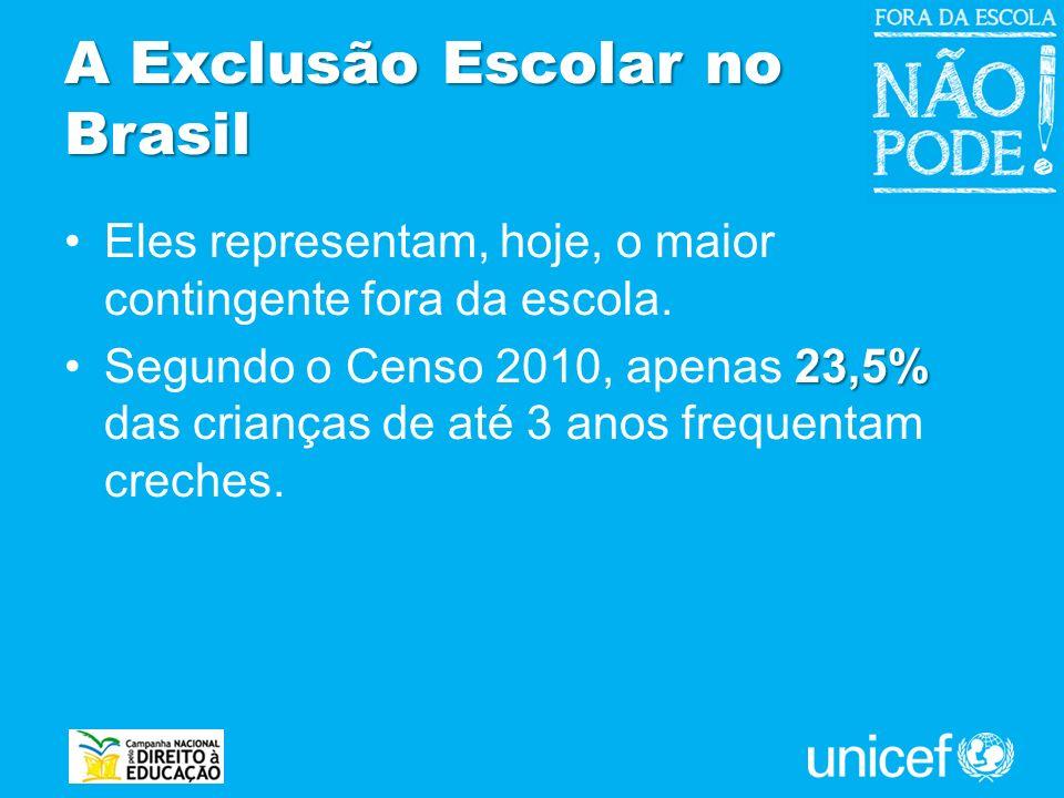 A Exclusão Escolar no Brasil Eles representam, hoje, o maior contingente fora da escola. 23,5%Segundo o Censo 2010, apenas 23,5% das crianças de até 3