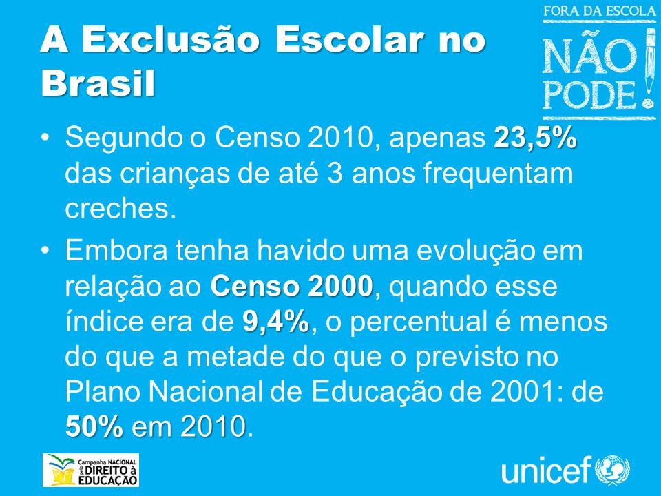 A Exclusão Escolar no Brasil 23,5%Segundo o Censo 2010, apenas 23,5% das crianças de até 3 anos frequentam creches. Censo 2000 9,4% 50% em 2010Embora