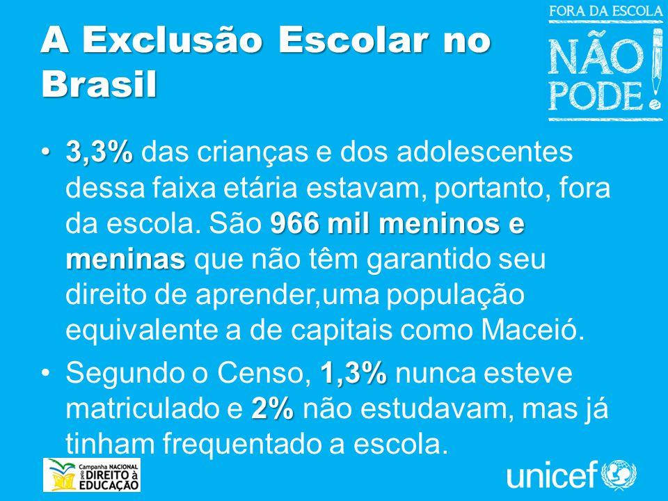 A Exclusão Escolar no Brasil 3,3% 966 mil meninos e meninas3,3% das crianças e dos adolescentes dessa faixa etária estavam, portanto, fora da escola.