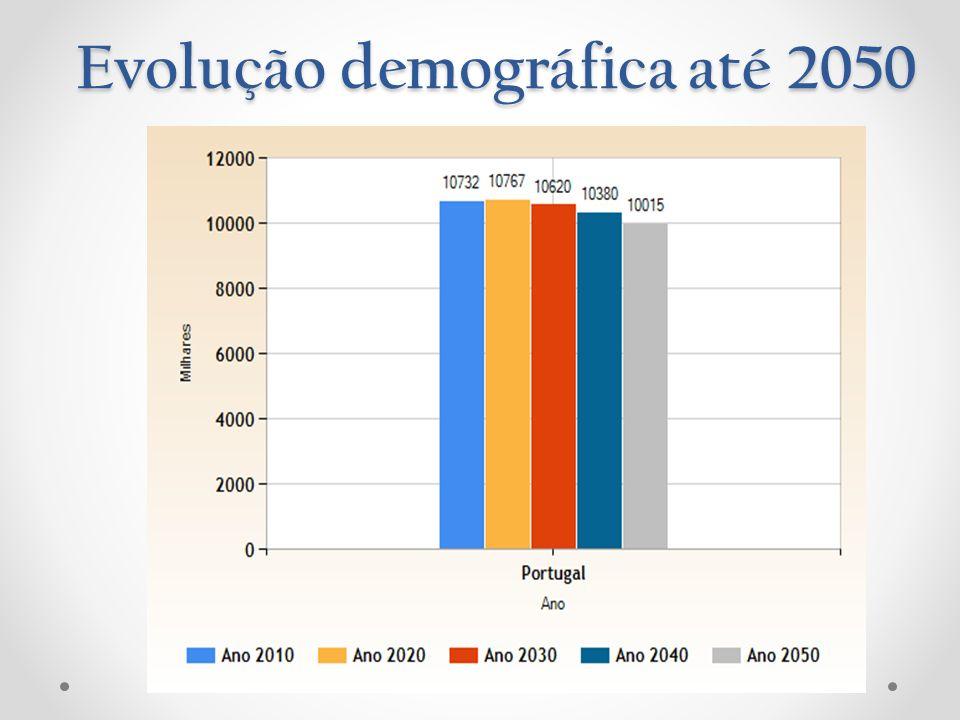 Evolução demográfica até 2050