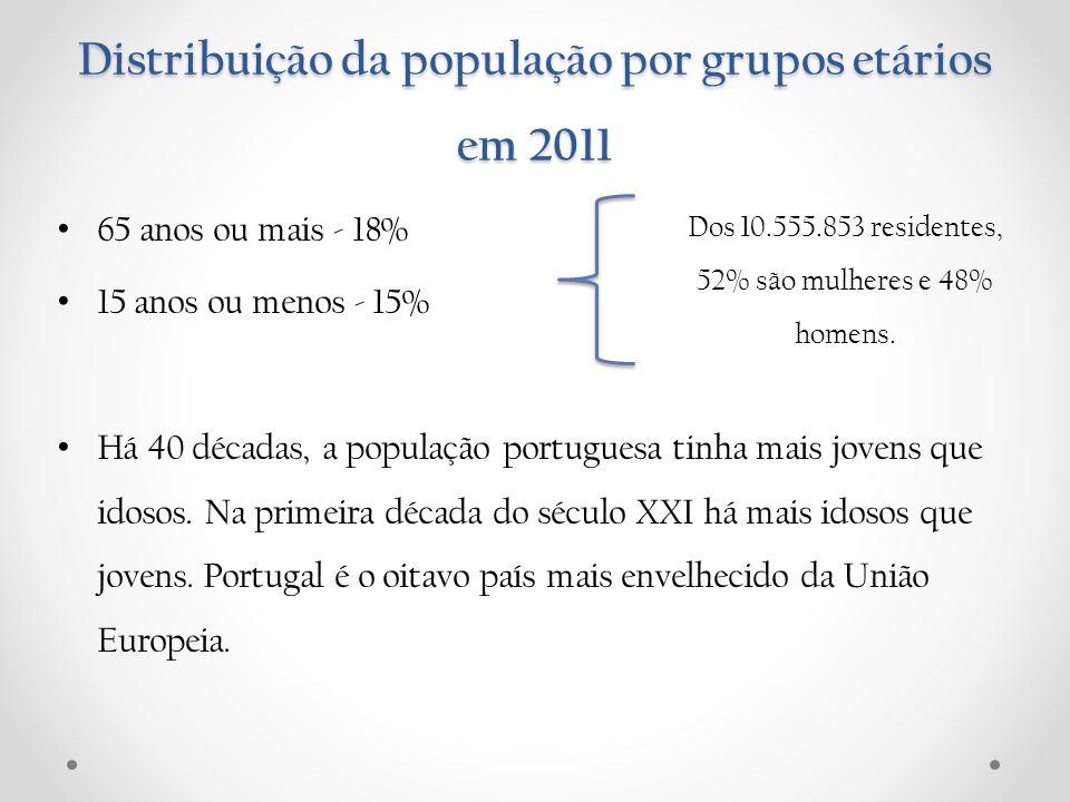 Distribuição da população por grupos etários em 2011 65 anos ou mais - 18% 15 anos ou menos - 15% Há 40 décadas, a população portuguesa tinha mais jov