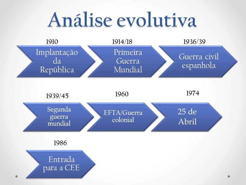 Análise evolutiva Implantação da República Primeira Guerra Mundial Guerra civil espanhola Segunda guerra mundial EFTA/Guerra colonial 25 de Abril 1910