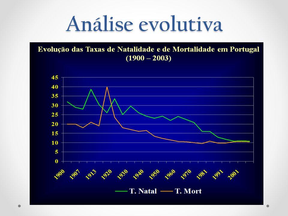 Portugal encontra-se na Fase 2, uma vez que os níveis de mortalidade baixaram; no entanto, os níveis de natalidade permaneceram elevados, conduzindo a um crescimento rápido da população.