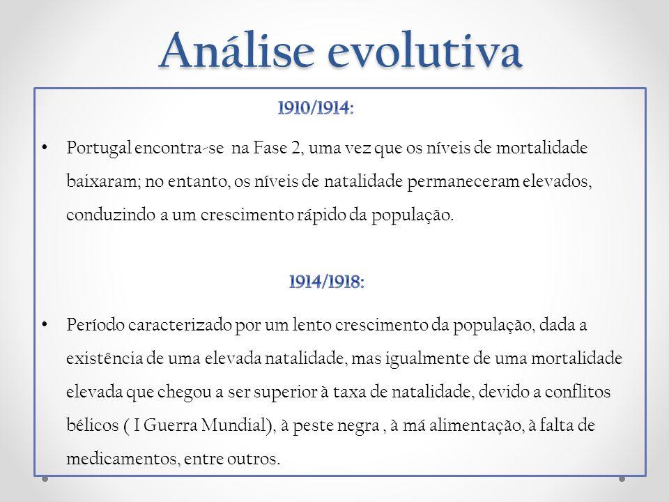 Análise evolutiva A partir de 1930, Portugal encontra-se na Fase 3: Verifica-se uma diminuição da taxa de natalidade e também uma diminuição da taxa de mortalidade; o crescimento da população diminuiu de intensidade.