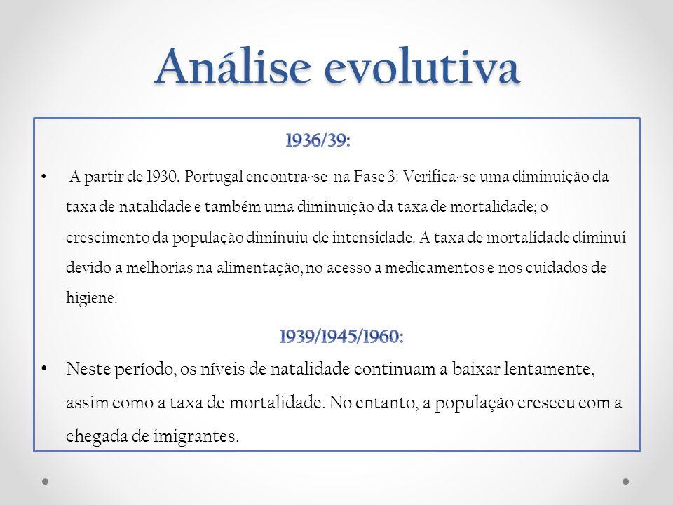 Análise evolutiva A partir de 1930, Portugal encontra-se na Fase 3: Verifica-se uma diminuição da taxa de natalidade e também uma diminuição da taxa d