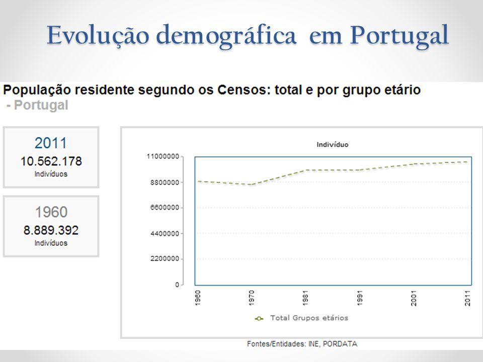 A população portuguesa tem registado um aumento nos últimos dez anos.