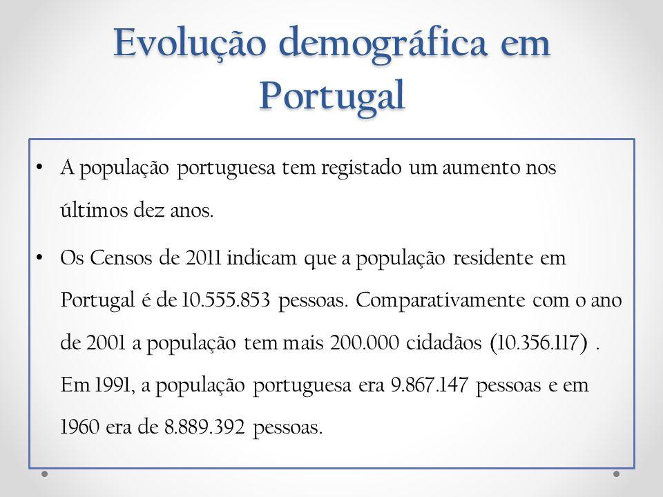 A população portuguesa tem registado um aumento nos últimos dez anos. Os Censos de 2011 indicam que a população residente em Portugal é de 10.555.853
