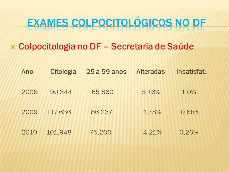 Colpocitologia no DF – Secretaria de Saúde Ano Citologia 25 a 59 anos Alteradas Insatisfat.