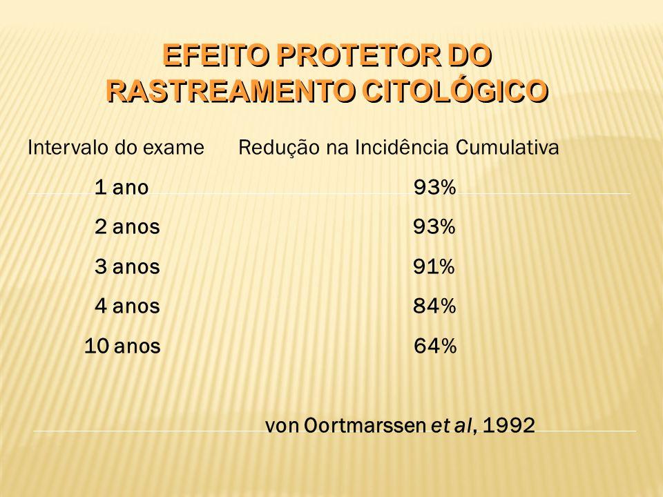 EFEITO PROTETOR DO RASTREAMENTO CITOLÓGICO Intervalo do exame Redução na Incidência Cumulativa 1 ano 93% 2 anos 93% 3 anos 91% 4 anos 84% 10 anos 64% von Oortmarssen et al, 1992