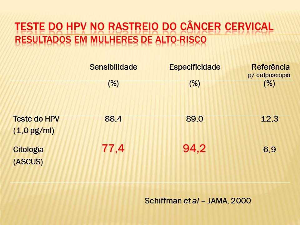 Programa Nacional de prevenção de câncer de colo uterino Falta de programa organizado – sem cadastro nacional de dados Baixa taxa de cobertura – 16 a 68% ??.