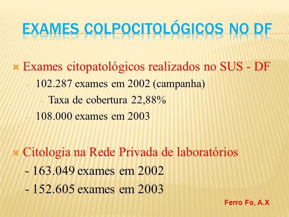 Exames citopatológicos realizados no SUS - DF - 102.287 exames em 2002 (campanha) - Taxa de cobertura 22,88% - 108.000 exames em 2003 Citologia na Rede Privada de laboratórios - 163.049 exames em 2002 - 152.605 exames em 2003 Ferro Fo, A.X