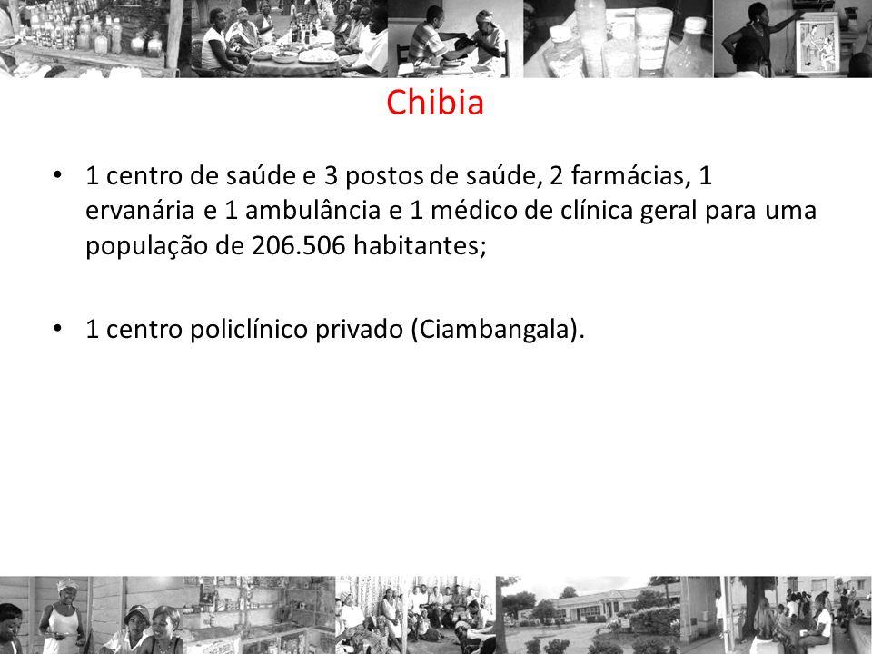 Chibia 1 centro de saúde e 3 postos de saúde, 2 farmácias, 1 ervanária e 1 ambulância e 1 médico de clínica geral para uma população de 206.506 habitantes; 1 centro policlínico privado (Ciambangala).