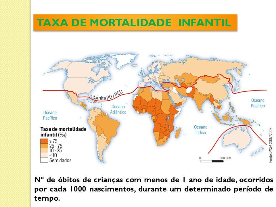 TAXA DE MORTALIDADE INFANTIL Nº de óbitos de crianças com menos de 1 ano de idade, ocorridos por cada 1000 nascimentos, durante um determinado período de tempo.