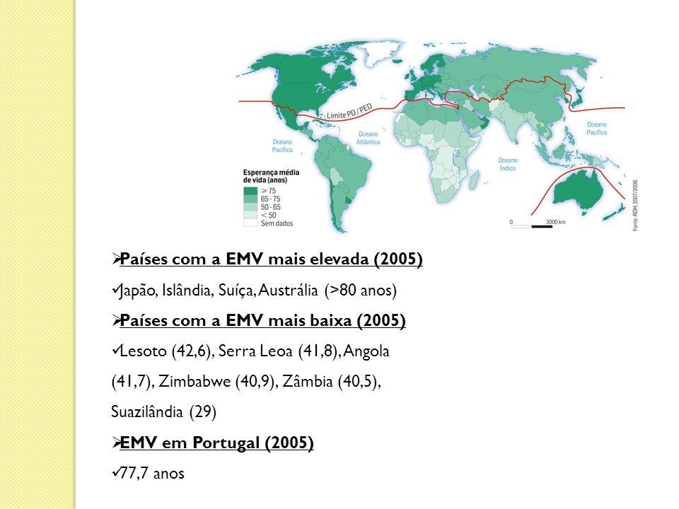 Países com a EMV mais elevada (2005) Japão, Islândia, Suíça, Austrália (>80 anos) Países com a EMV mais baixa (2005) Lesoto (42,6), Serra Leoa (41,8), Angola (41,7), Zimbabwe (40,9), Zâmbia (40,5), Suazilândia (29) EMV em Portugal (2005) 77,7 anos
