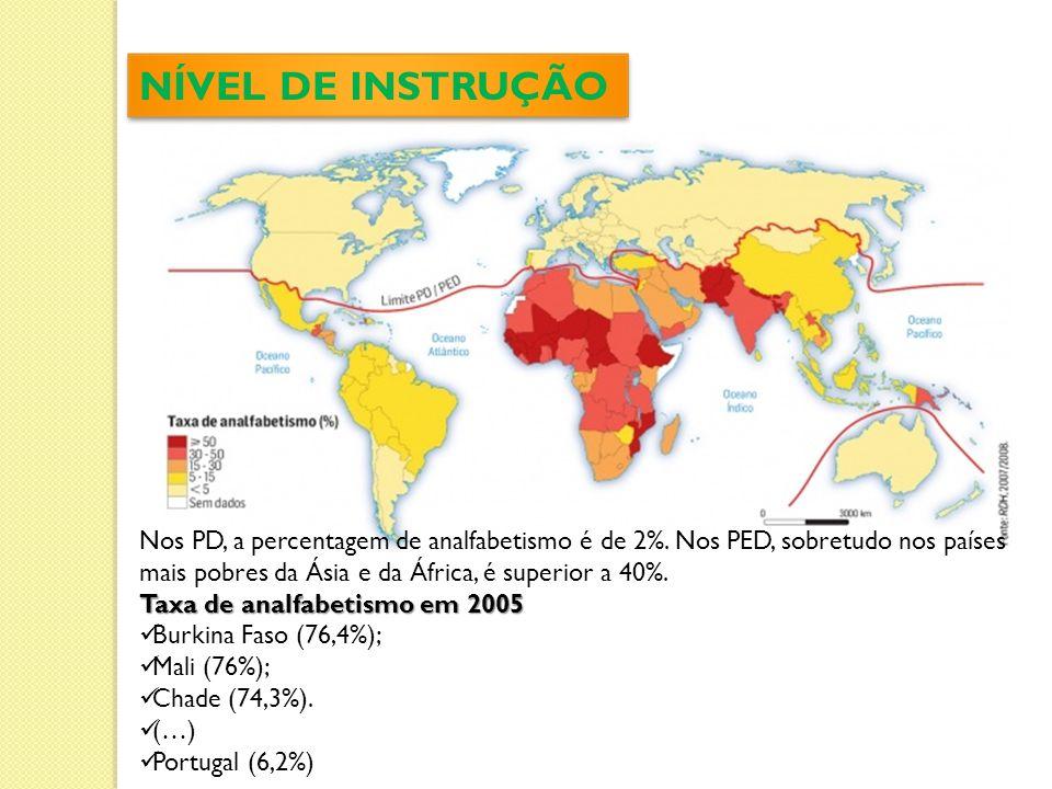 NÍVEL DE INSTRUÇÃO Nos PD, a percentagem de analfabetismo é de 2%.