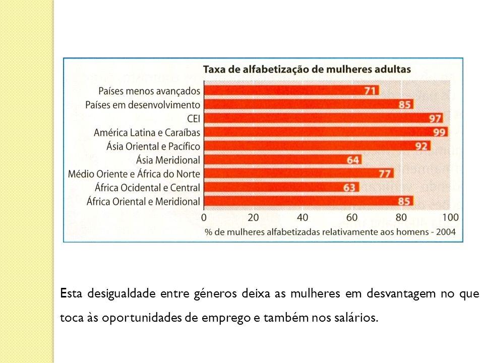 Esta desigualdade entre géneros deixa as mulheres em desvantagem no que toca às oportunidades de emprego e também nos salários.