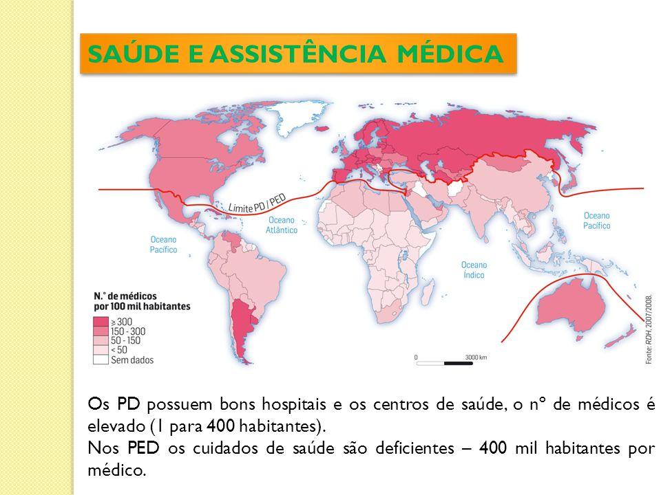 SAÚDE E ASSISTÊNCIA MÉDICA Os PD possuem bons hospitais e os centros de saúde, o nº de médicos é elevado (1 para 400 habitantes).