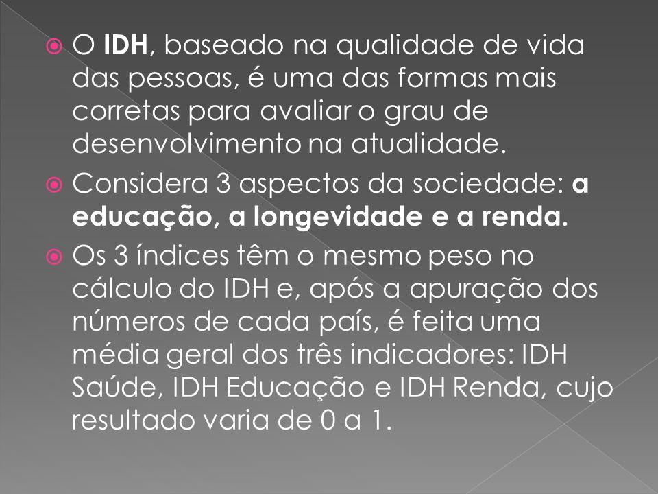 O IDH, baseado na qualidade de vida das pessoas, é uma das formas mais corretas para avaliar o grau de desenvolvimento na atualidade. Considera 3 aspe