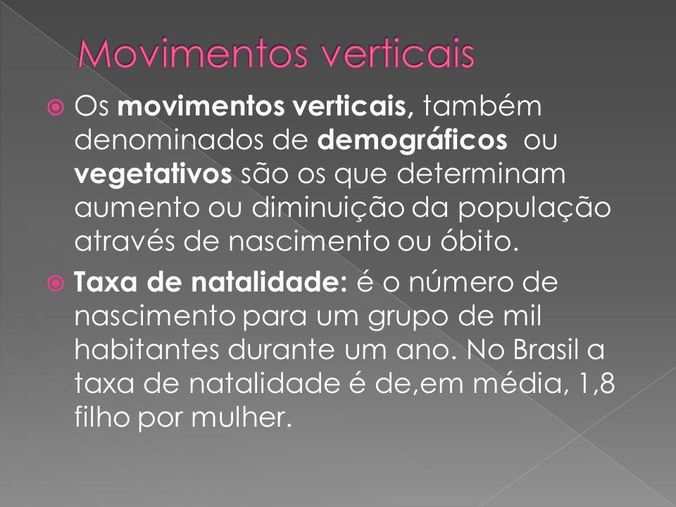 Os movimentos verticais, também denominados de demográficos ou vegetativos são os que determinam aumento ou diminuição da população através de nascime