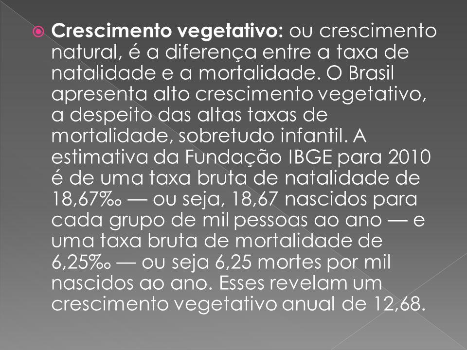 Crescimento vegetativo: ou crescimento natural, é a diferença entre a taxa de natalidade e a mortalidade. O Brasil apresenta alto crescimento vegetati