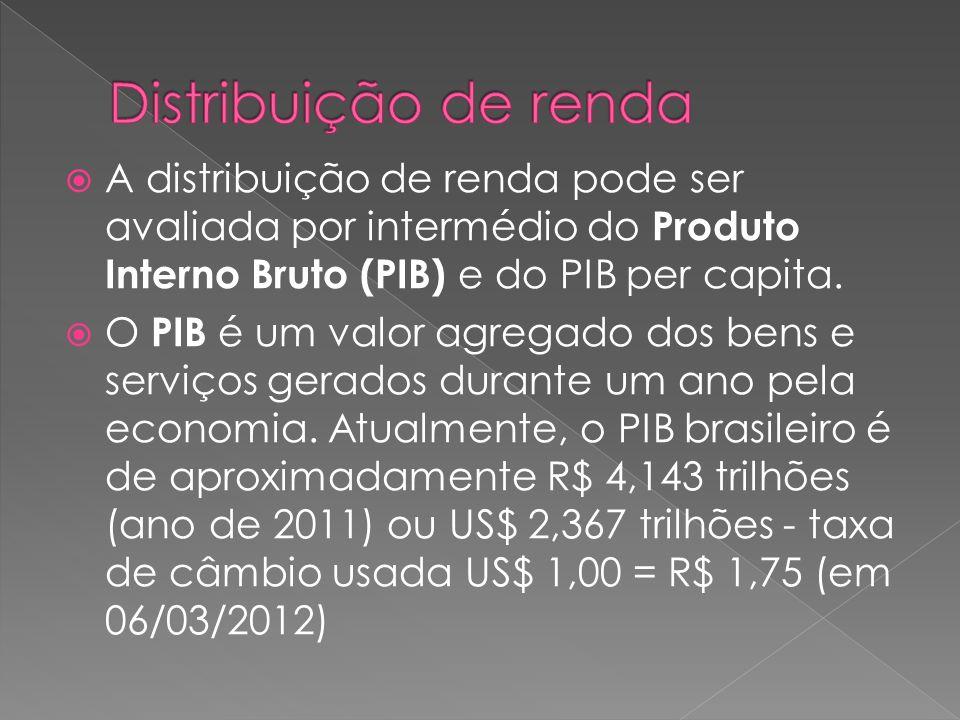 O Brasil possui atualmente uma economia forte e sólida.