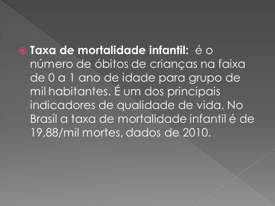 Taxa de mortalidade infantil: é o número de óbitos de crianças na faixa de 0 a 1 ano de idade para grupo de mil habitantes. É um dos principais indica
