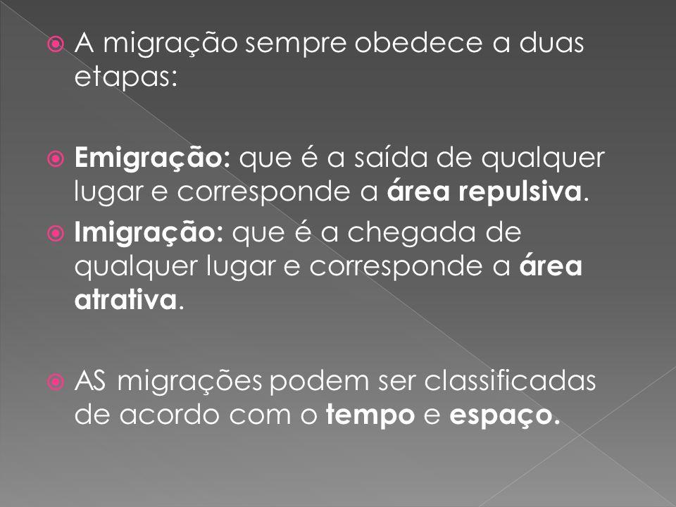 A migração sempre obedece a duas etapas: Emigração: que é a saída de qualquer lugar e corresponde a área repulsiva. Imigração: que é a chegada de qual