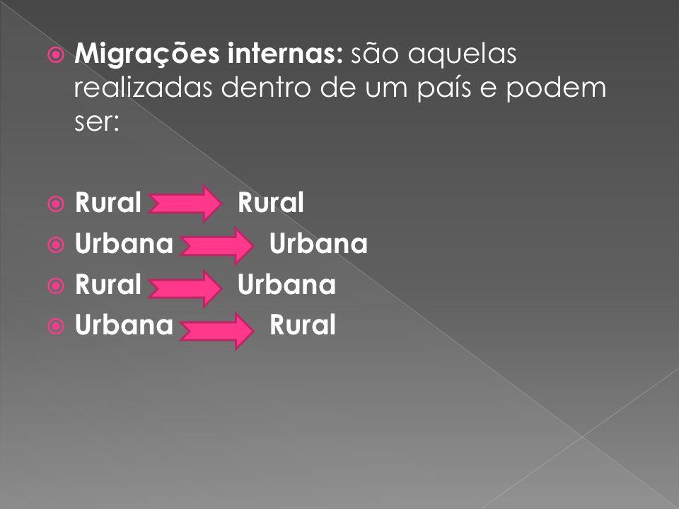 Migrações internas: são aquelas realizadas dentro de um país e podem ser: Rural Rural Urbana Urbana Rural Urbana Urbana Rural