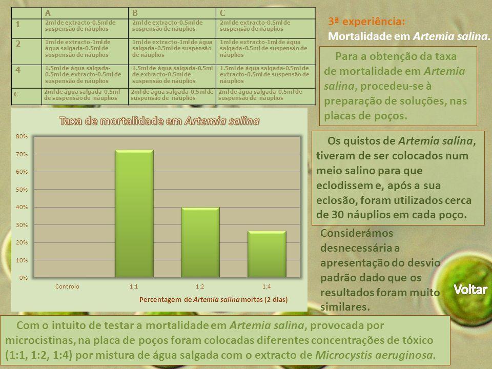 3ª experiência: Mortalidade em Artemia salina.