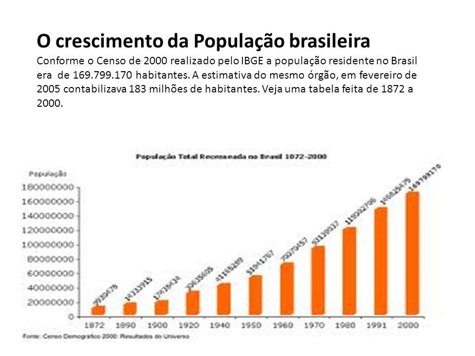 O crescimento da População brasileira Conforme o Censo de 2000 realizado pelo IBGE a população residente no Brasil era de 169.799.170 habitantes.